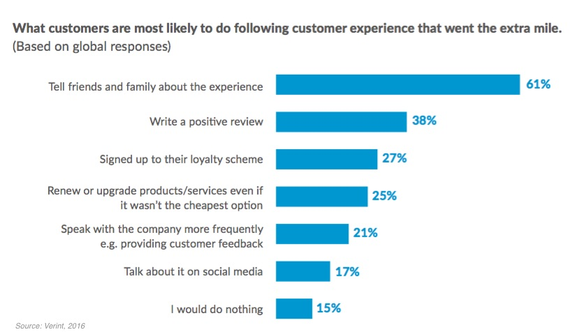 Customer Relationships - What\u0027s the Key to Great Customer Service