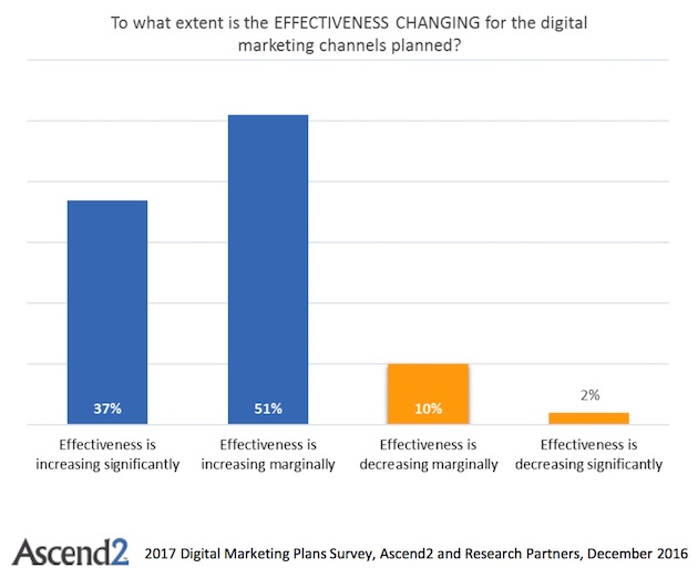 Marketing Strategy - The Most Effective Digital Channels to Include