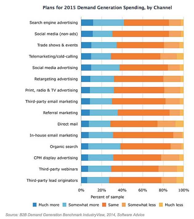 Sales - The Most Effective B2B Lead Generation Tactics