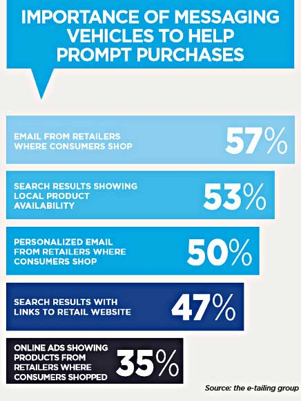 Customer Behavior - Personalized Marketing Drives Buyer Readiness - personalized e mail