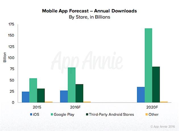 Mobile - Mobile App Revenue Forecast Spend Trends Through 2020