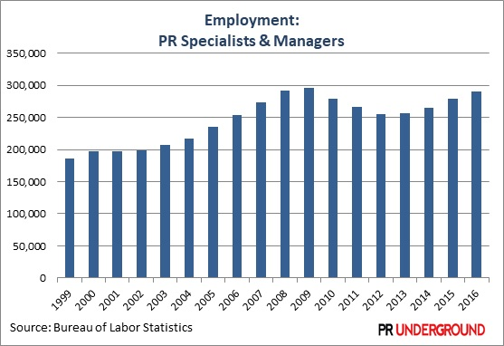 PR Jobs Hiring and Salary Trends in Public Relations Study