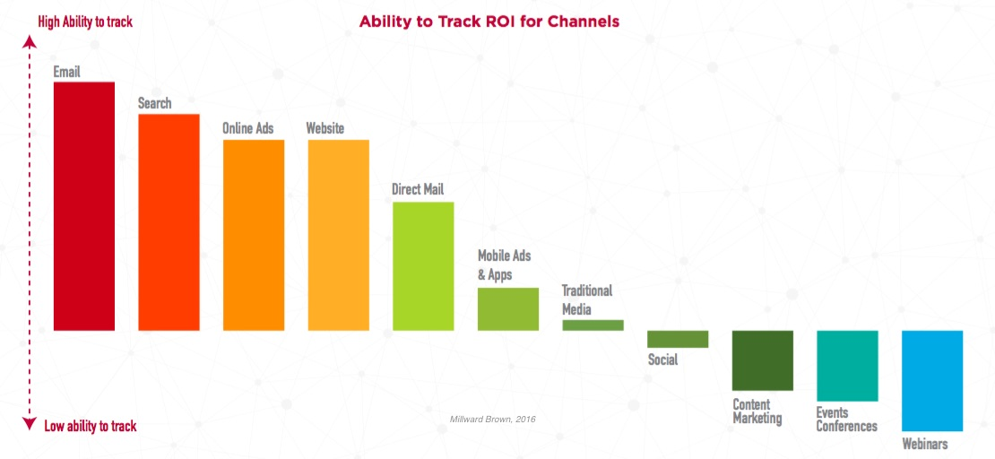 Metrics  ROI - Which Marketing Channels Have the Best ROI