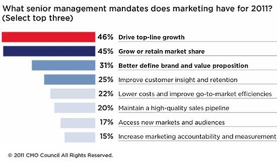 Marketing Strategy - CMOs Ramping Up Budgets, but Accountability Is