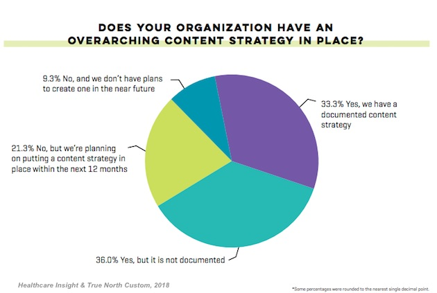 Healthcare Content Marketing Stats and Research Marketing Study