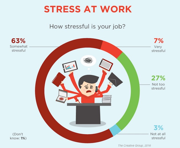 Career Management - How Stressful Are Senior Marketing Jobs