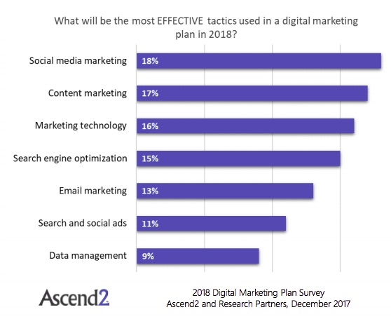 Digital Marketing Plans Budget and Tactic Trends for 2018