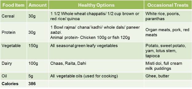 The 1200 Calorie Diet A Tailored Meal Plan for Weight Loss - NDTV Food