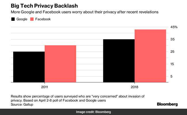 Google\u0027s Facebook Copycat Moves Put It In Privacy Hot Seat
