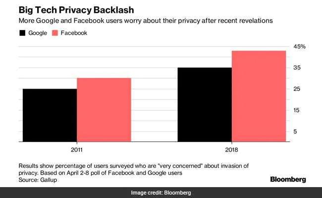 Google\u0027s Facebook Copycat Moves Put It In Privacy Hot Seat