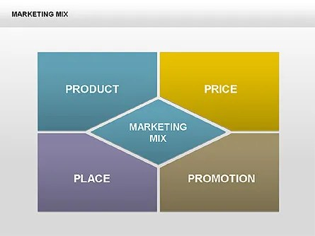 Marketing Charts for PowerPoint Presentations, Download Now 00419