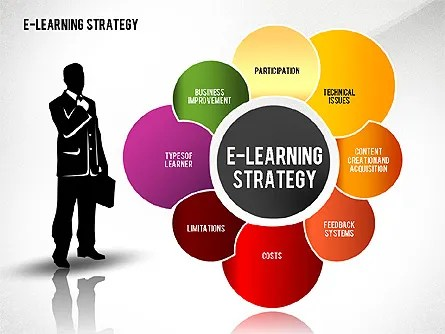E-learning Strategy Diagram for PowerPoint Presentations, Download - strategy powerpoint presentations