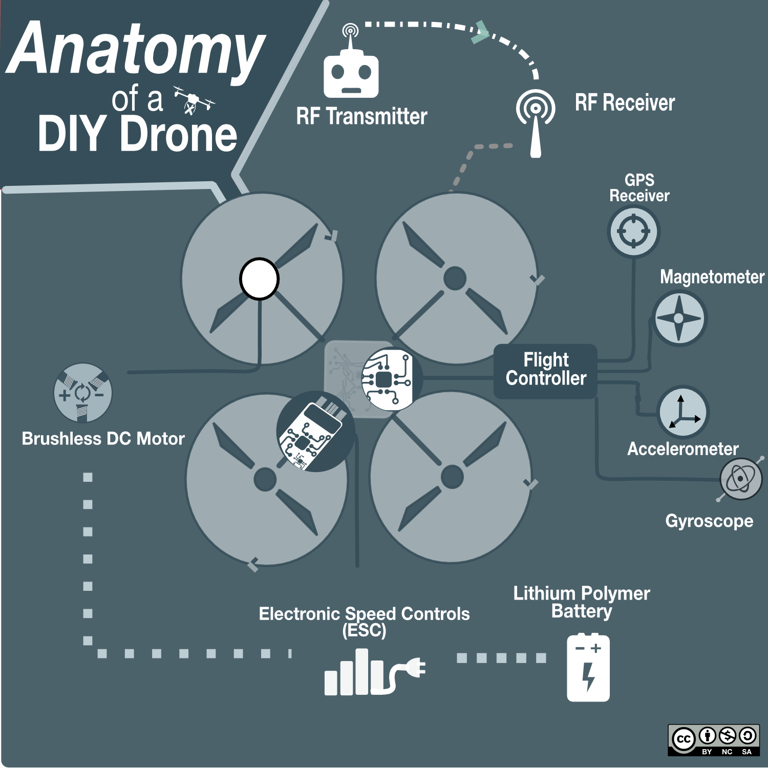 Diy Drone Software Public Lab Aerial Mapping Drone For Under 60