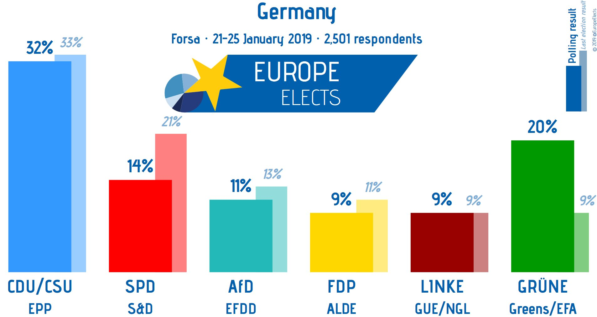 Election Poll New German Election Poll Shows Populist Afd At Lowest Level Since