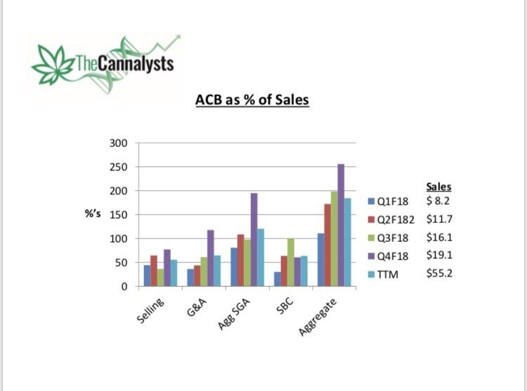 TREND Analysis ACB SGA and SBC as  of Sales Updated for Q4F18