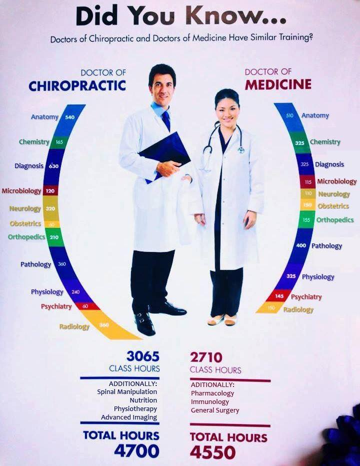 Did you know Chiropractors get more education than medical doctors