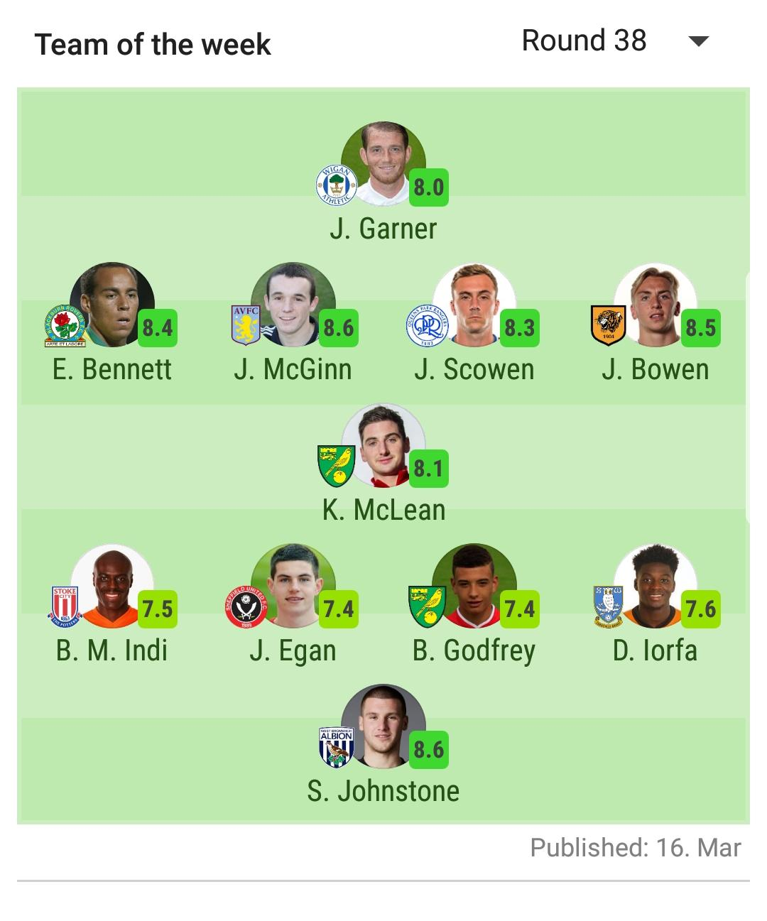 Sofascore Qpr Vs Derby Sofascore Championship Team Of The Week Round 38 Championship