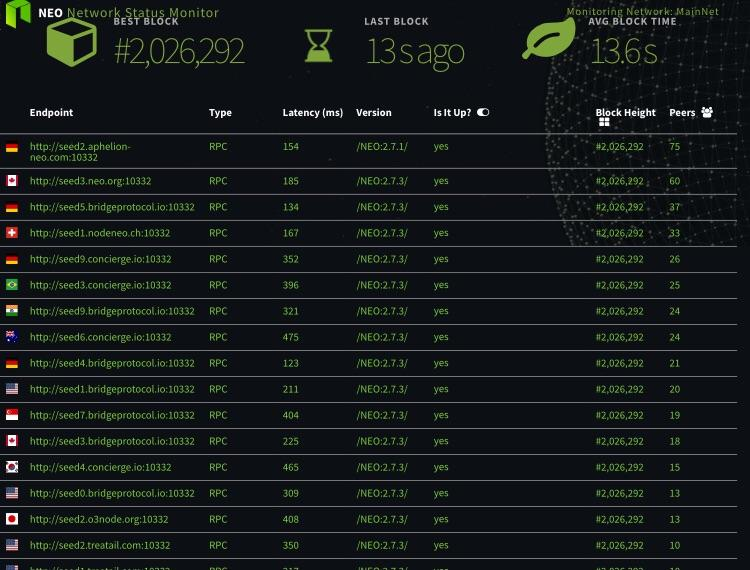 NEO block generation time down to 136 seconds average due to
