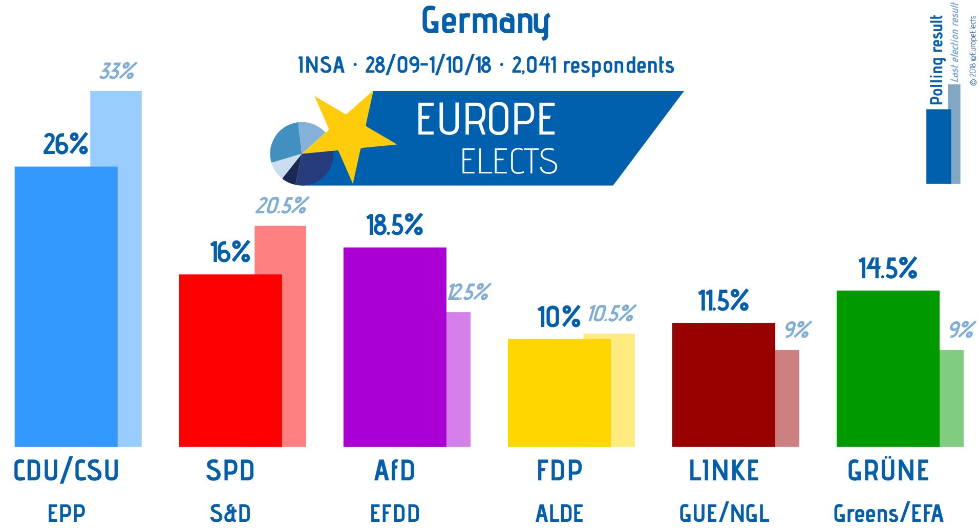 Election Poll Germany Federal Election Poll Bundestagswahl 1 10 2018 Europe