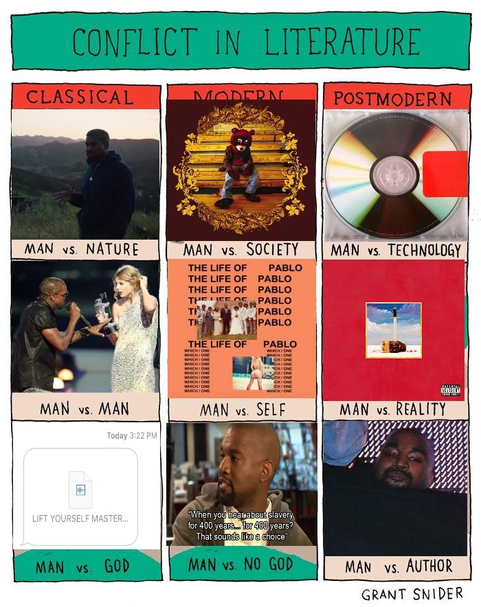 Kanye Conflicts in Literature  Kanye