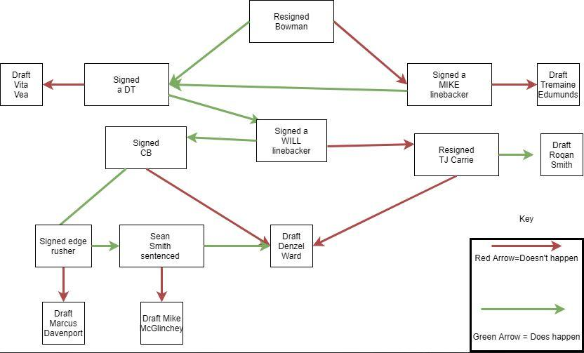 I made a flow chart for who I think we should pick in the first