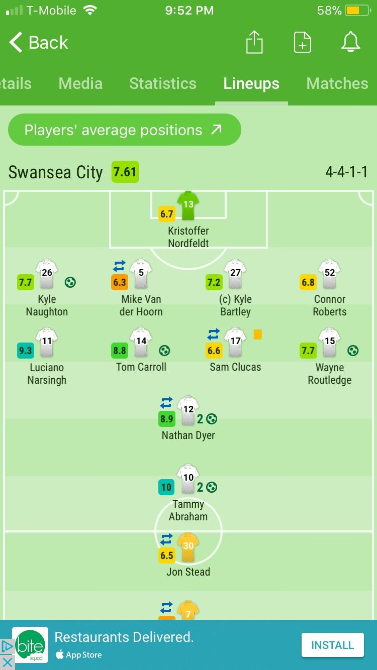 Sofascore Rating Tammy Abraham With A 10 Rating According To Sofascore Chelseafc