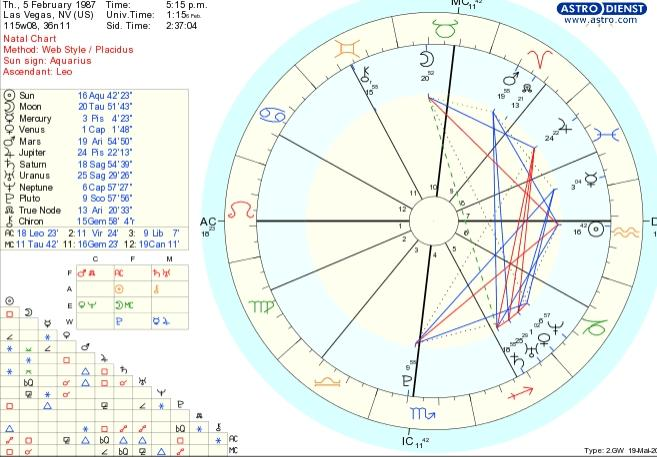 North Node 9th house, what should I be doing with myself Travel