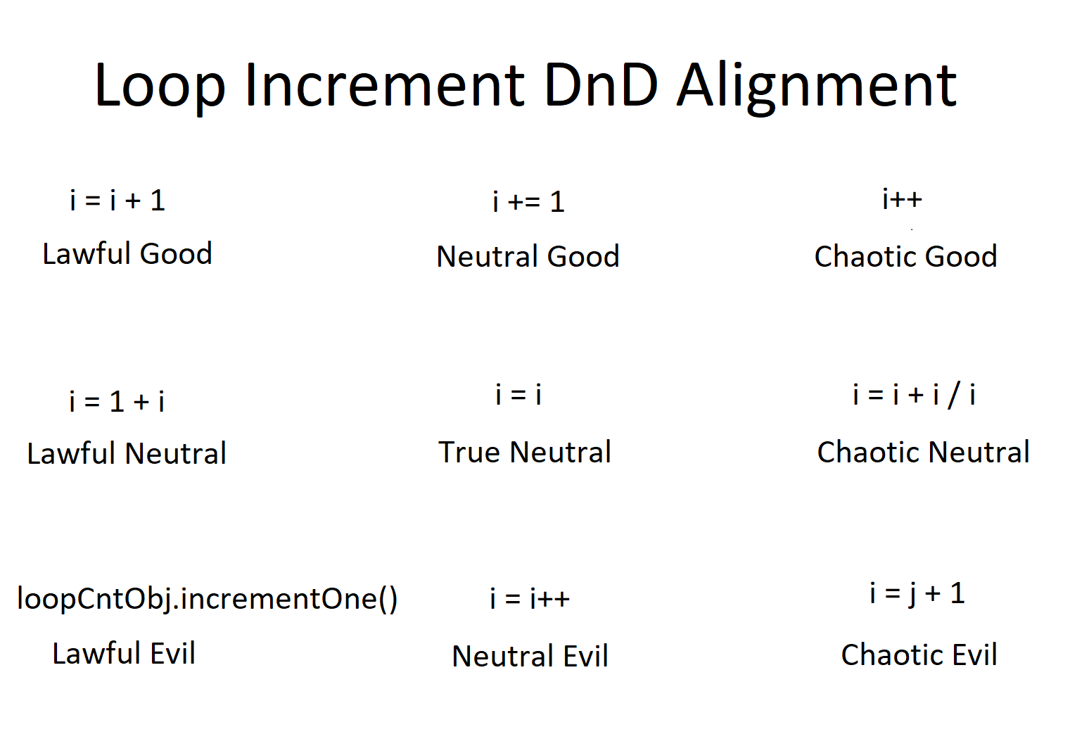 A++ Loop Increment Dnd Alignment Chart Programmerhumor