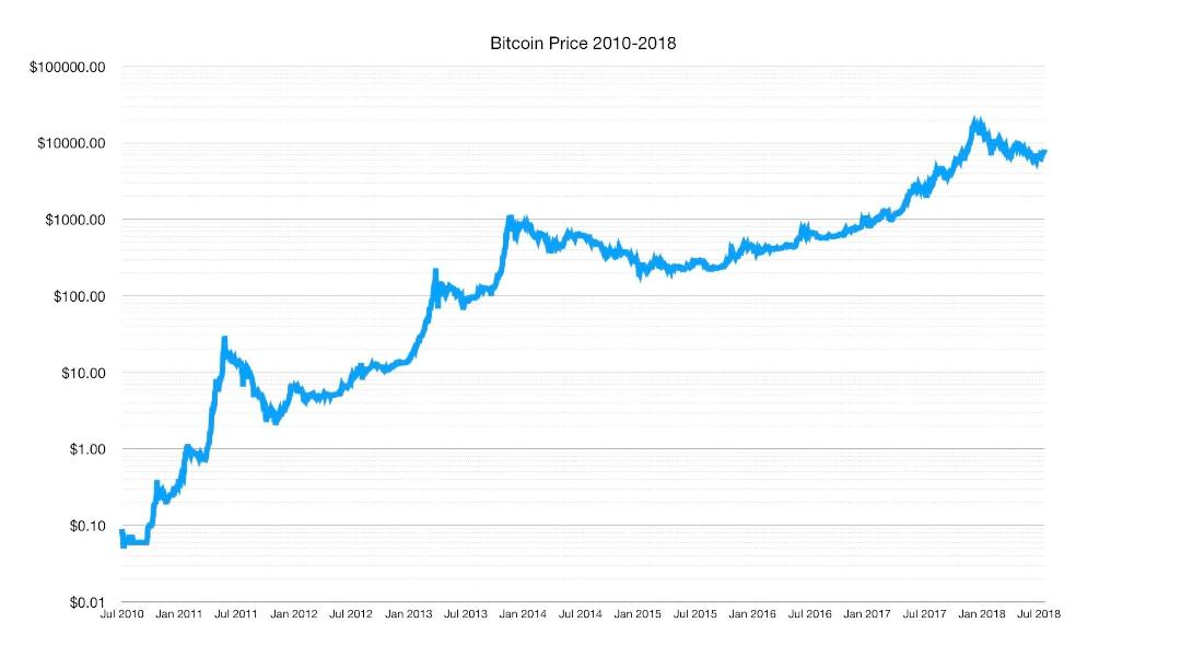 BTC price chart 2010 - July 2018  Bitcoin