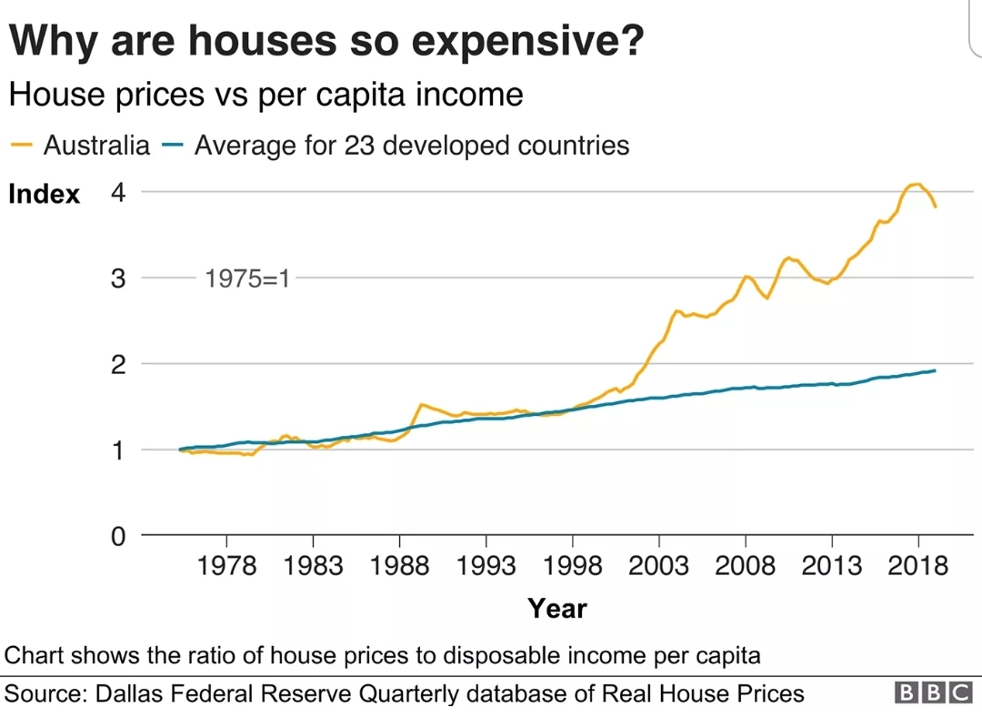 Sold House Prices Australia House Prices Vs Per Capita Income Australia Vs Developed World