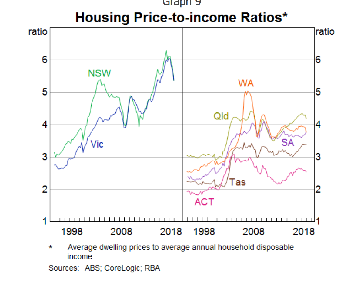 Sold House Prices Australia Housing Price To Income Ratios Australia By State Australia