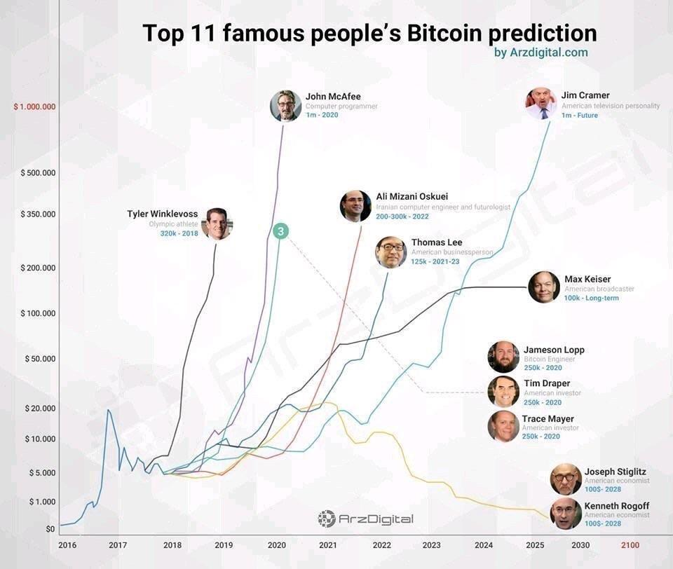 Top 11 famous people\u0027s bitcoin prediction chart  Bitcoin
