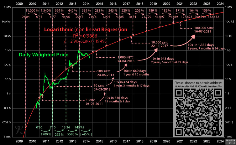 Bitcoin accurate prediction chart, and when it will become world