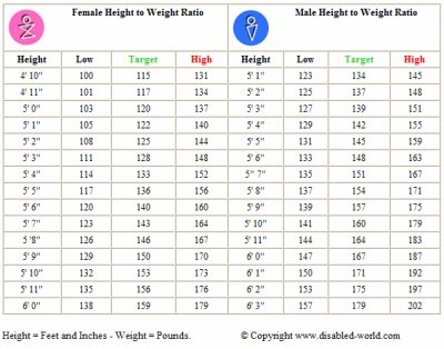 Height Weight Chart - Height Weight Chart