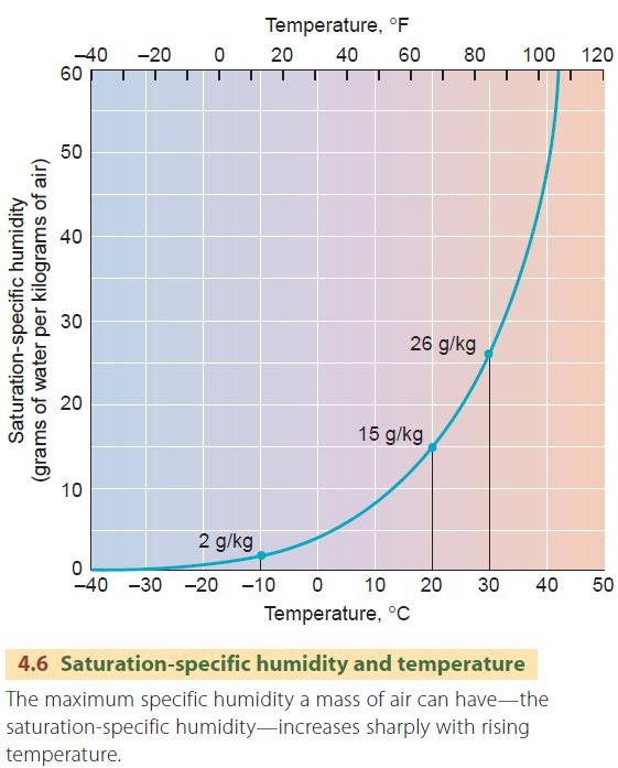 meteorology - How would I use data to find specific humidity and