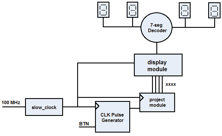 bcd to 7 segment decoder block diagram