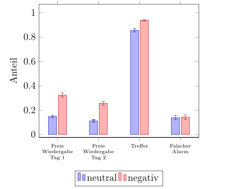 Bar chart with PGFPlots Two groups with two categories and two bars