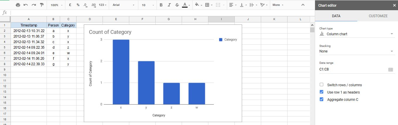 google sheets - How to chart the count of items? - Web Applications