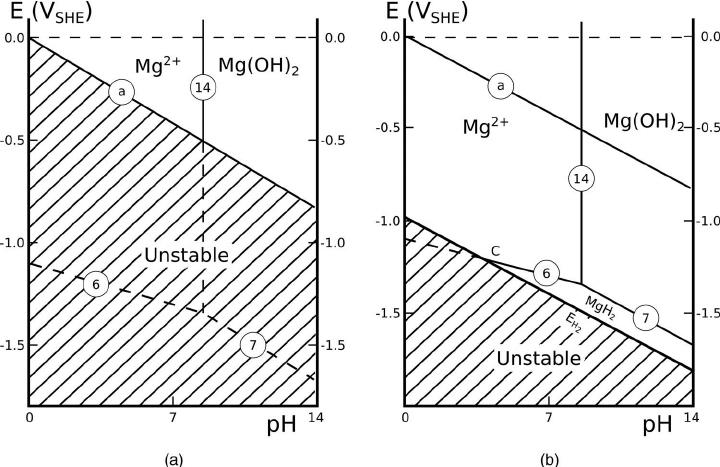 magnesium diagram
