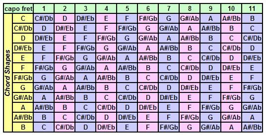 theory - On a guitar, what keys correspond to different capo - capo chart