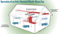 exhaust fan - Whole house fan possible with vaulted ...
