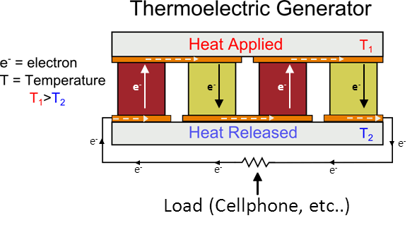 Thermoelectricity Why Does A Thermoelectric Generator