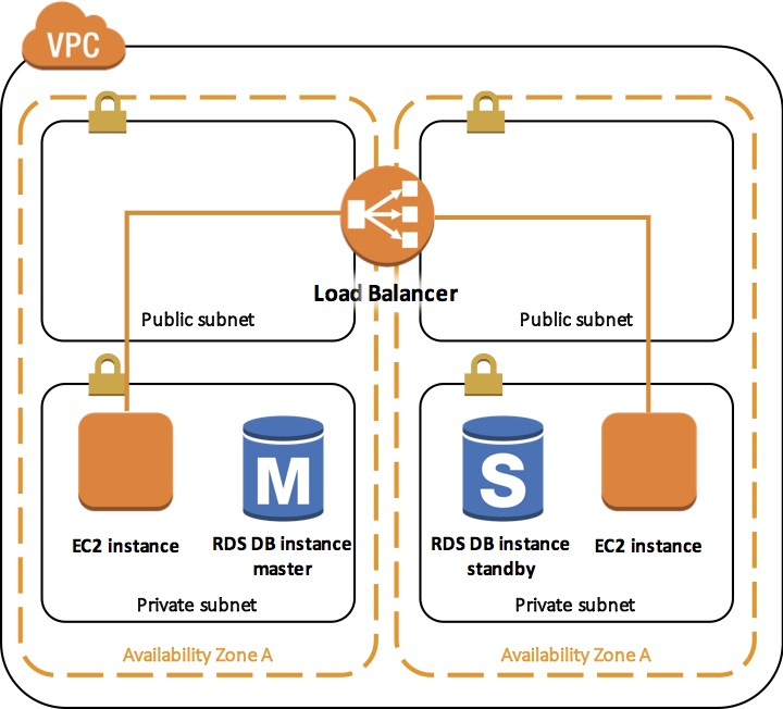 amazon web services - AWS - ELB Availability Zones + VPC best