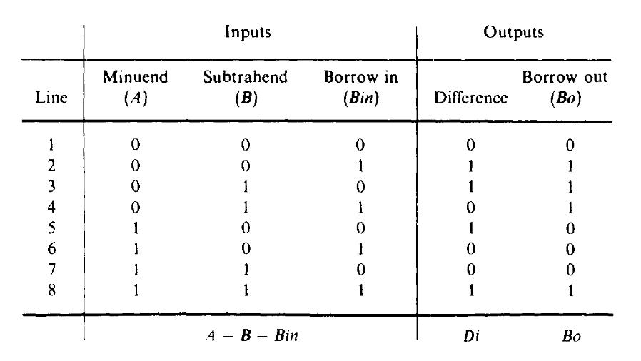 binary - What is borrow in and borrow out? - Stack Overflow - subtraction table