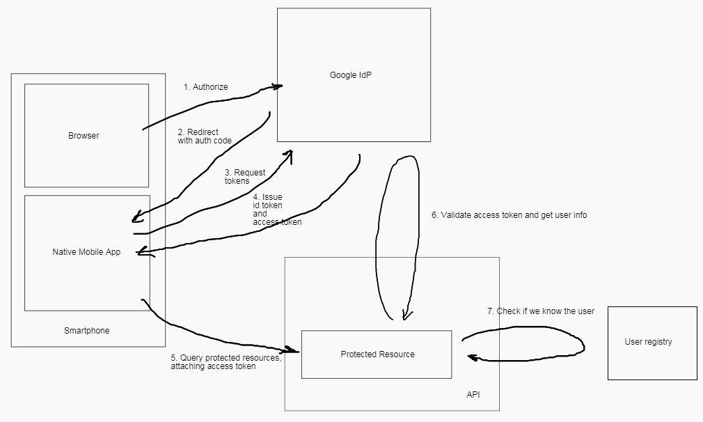 google oauth diagram