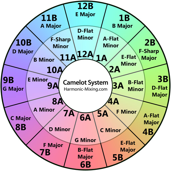 What is the difference between the Circle of Fifths and the Camelot