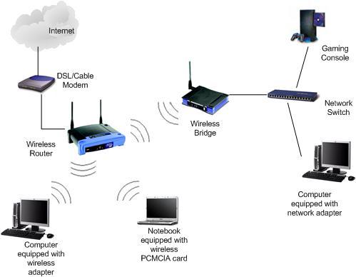 Wireless Router Bridge Diagram Wiring Diagram