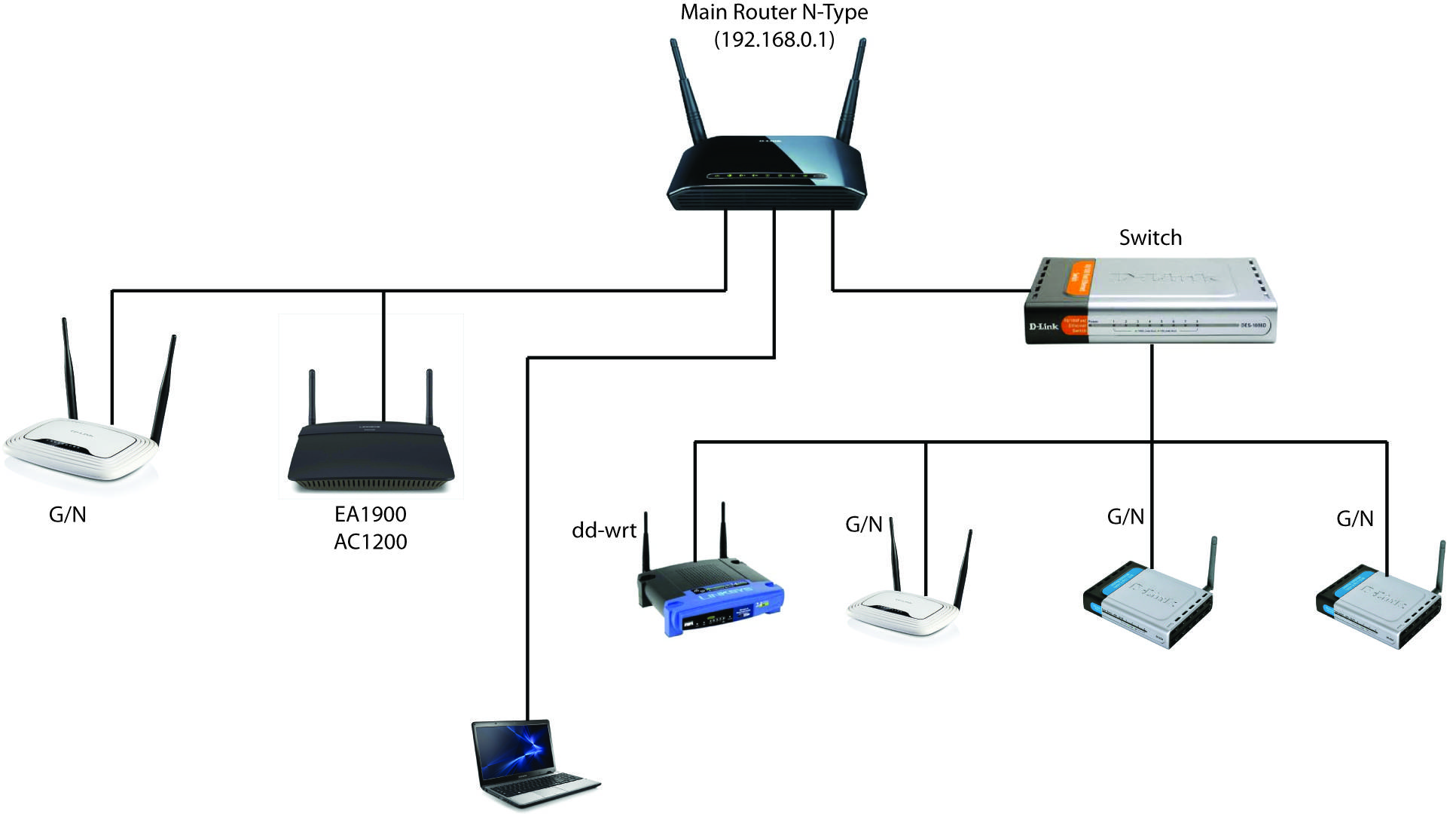 diagram of wired and wireless network