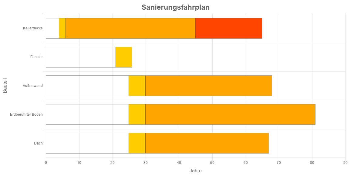 javascript - Chartjs Minimum value for x-axis at horizontal