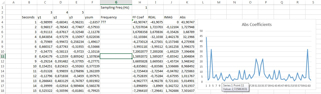 Performing and interpreting a Fourier Transform with the Excel Data